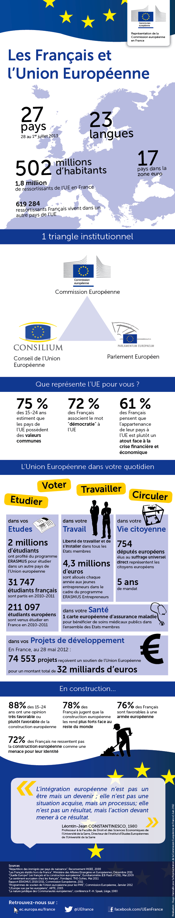 Infographie - Les français et l'Union européenne