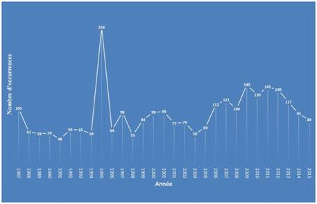 Occurrences du mot « Greenpeace » dans le journal Le Monde de 1987 à 2016
