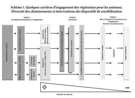 Schéma montrant les différentes « carrières » de militants engagés dans la cause animale (source : Traïni, 2012).